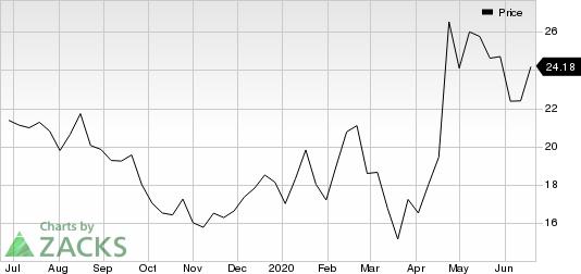 Exelixis, Inc. Price