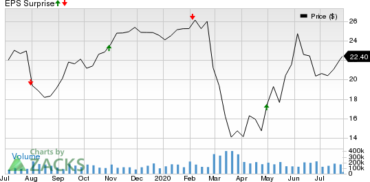 Janus Capital Group, Inc Price and EPS Surprise