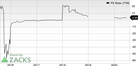Bonanza Creek Energy, Inc. PE Ratio (TTM)