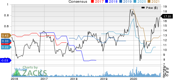 Digi International Inc. Price and Consensus