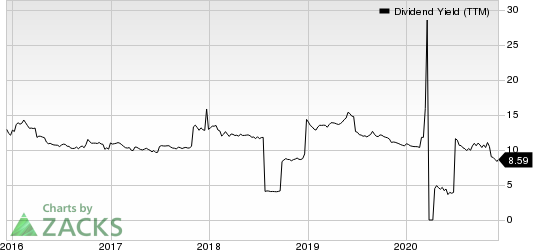Two Harbors Investments Corp Dividend Yield (TTM)