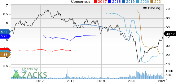 ViacomCBS Inc. Price and Consensus