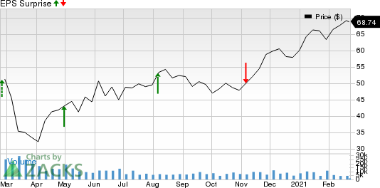 Cheniere Energy, Inc. Price and EPS Surprise