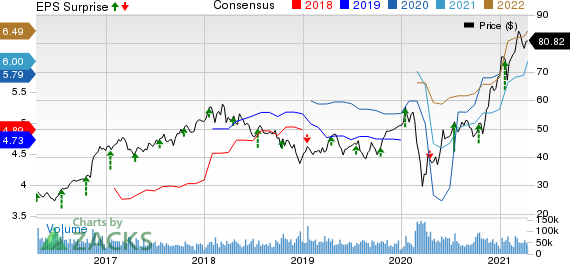 Morgan Stanley Price, Consensus and EPS Surprise