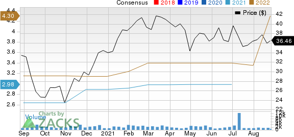Adtalem Global Education Inc. Price and Consensus