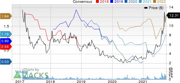Ramaco Resources, Inc. Price and Consensus