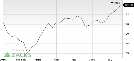 Boston Properties' (BXP) Rating Affirmed, Outlook Positive