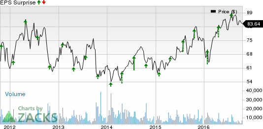 Citrix Systems (CTXS) Q3 Earnings: A Surprise in Store?
