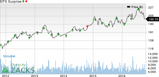 Simon (SPG) Likely to Beat Q3 Earnings: Stock to Gain?