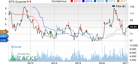Bartosiak: Trading Rangold's (GOLD) Earnings with Options