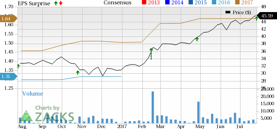 TransUnion (TRU) Tops Q2 Earnings Estimates, Raises Guidance