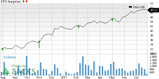 Is a Surprise Coming for CNA Financial (CNA) This Earnings Season?