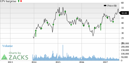 American Airlines Group (AAL) Beats on Q2 Earnings
