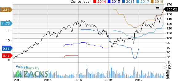 AMERIPRISE FINANCIAL SERVICES, INC. Price and Consensus