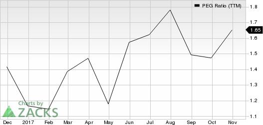 Lumentum Holdings Inc. PEG Ratio (TTM)