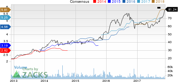 Tyson Foods, Inc. Price and Consensus