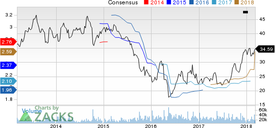 Gap, Inc. (The) Price and Consensus