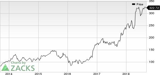 SVB Financial Group Price