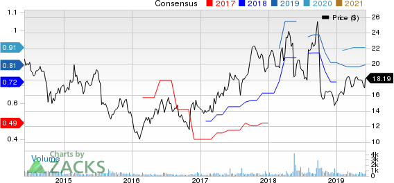 Myers Industries, Inc. Price and Consensus