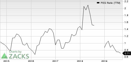 MiX Telematics Limited PEG Ratio (TTM)