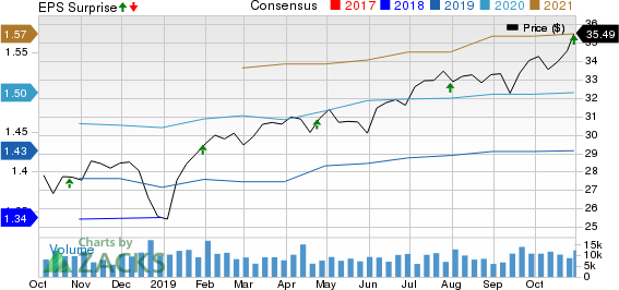 Duke Realty Corporation Price, Consensus and EPS Surprise