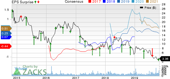 QEP Resources, Inc. Price, Consensus and EPS Surprise