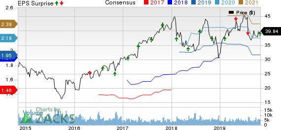 Trimble Inc. Price, Consensus and EPS Surprise