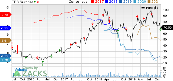 Blueprint Medicines Corporation Price, Consensus and EPS Surprise