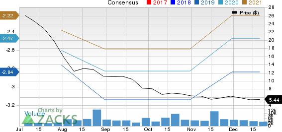 JUMIA TECH-ADR Price and Consensus