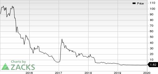 Pulmatrix, Inc. Price