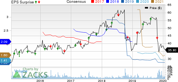 ServiceMaster Global Holdings, Inc. Price, Consensus and EPS Surprise