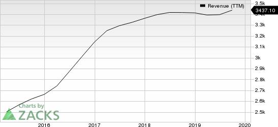 Equifax, Inc. Revenue (TTM)
