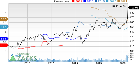 The Clorox Company Price and Consensus