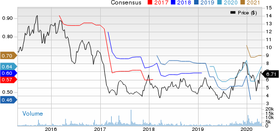 Sportsman's Warehouse Holdings, Inc. Price and Consensus