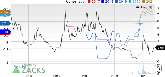 Oncolytics Biotech Inc. Price and Consensus