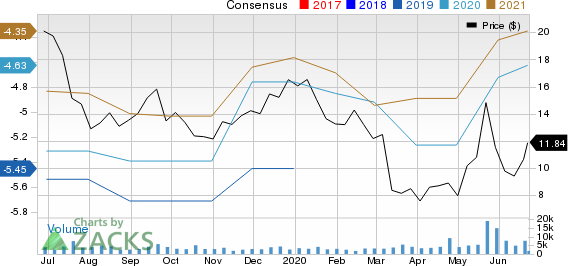 Atara Biotherapeutics, Inc. Price and Consensus