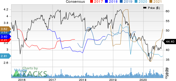 National Fuel Gas Company Price and Consensus