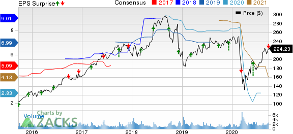 Vail Resorts, Inc. Price, Consensus and EPS Surprise