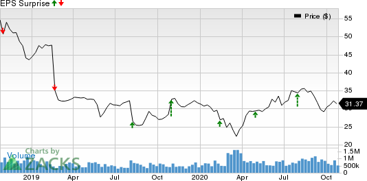 The Kraft Heinz Company Price and EPS Surprise