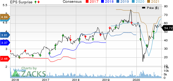 Aarons,  Inc. Price, Consensus and EPS Surprise