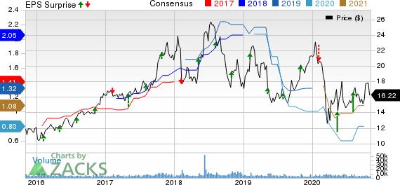 Vishay Intertechnology, Inc. Price, Consensus and EPS Surprise