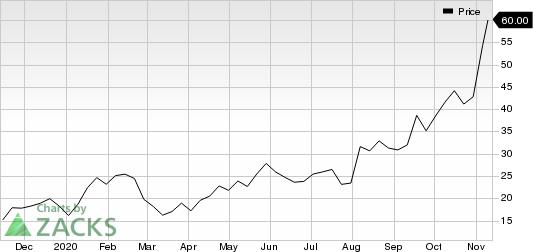 Denali Therapeutics Inc. Price