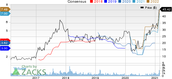 CAI International, Inc. Price and Consensus