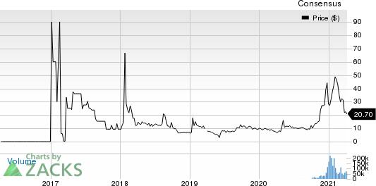 fuboTV Inc. Price and Consensus
