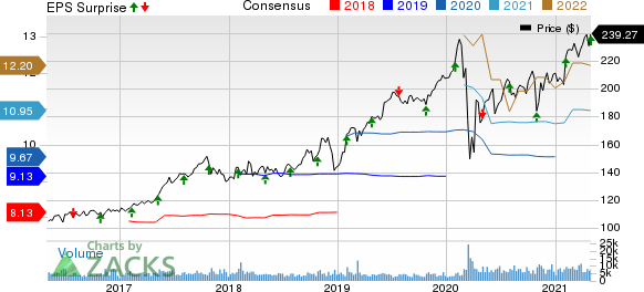 Aon plc Price, Consensus and EPS Surprise