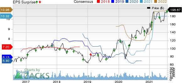 Skyworks Solutions, Inc. Price, Consensus and EPS Surprise