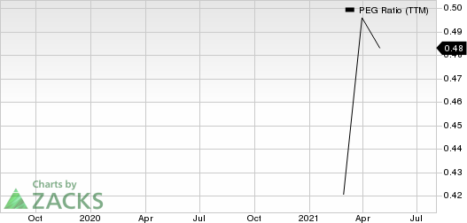 Albertsons Companies, Inc. PEG Ratio (TTM)