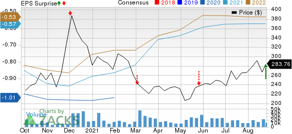 Snowflake Inc. Price, Consensus and EPS Surprise