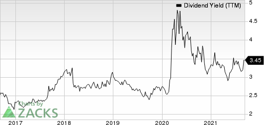 Axis Capital Holdings Limited Dividend Yield (TTM)
