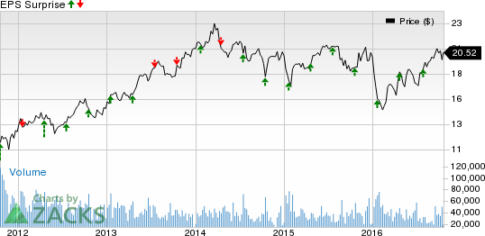 Fifth Third (FITB) Q3 Earnings Rise on Higher Revenues